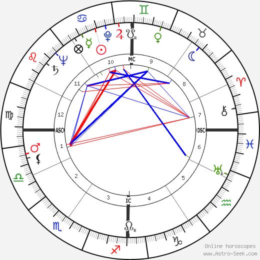 Abigail Van Buren день рождения гороскоп, Abigail Van Buren Натальная карта онлайн