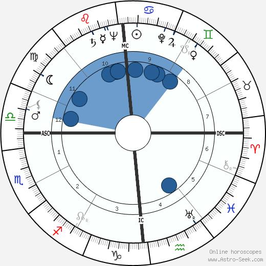 Alberto Ascari wikipedia, horoscope, astrology, instagram