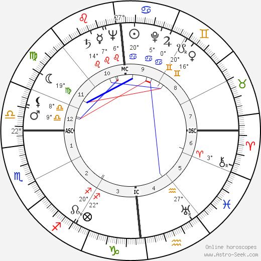 Alberto Ascari birth chart, biography, wikipedia 2017, 2018