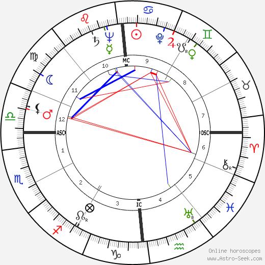 Alberto Ascari astro natal birth chart, Alberto Ascari horoscope, astrology