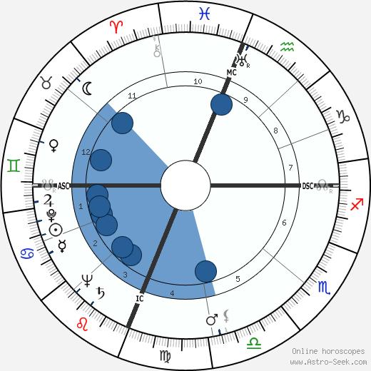 Archie Harris wikipedia, horoscope, astrology, instagram