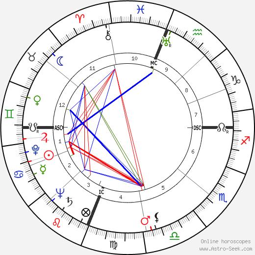 Archie Harris день рождения гороскоп, Archie Harris Натальная карта онлайн