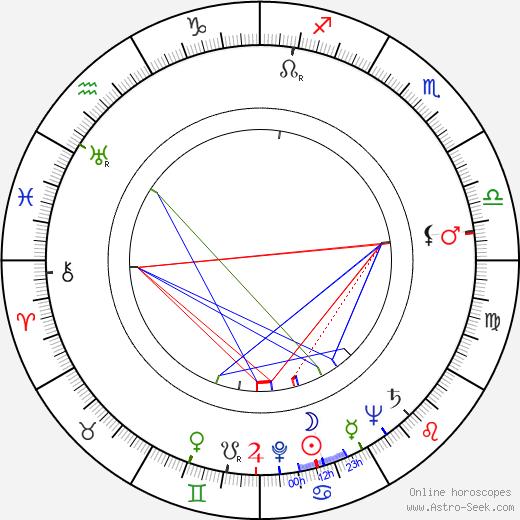 Craig Stevens astro natal birth chart, Craig Stevens horoscope, astrology