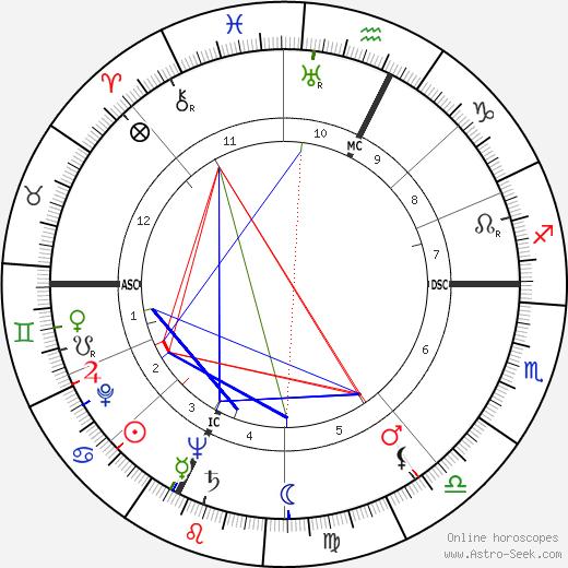 Emmet Leslie Bennett день рождения гороскоп, Emmet Leslie Bennett Натальная карта онлайн