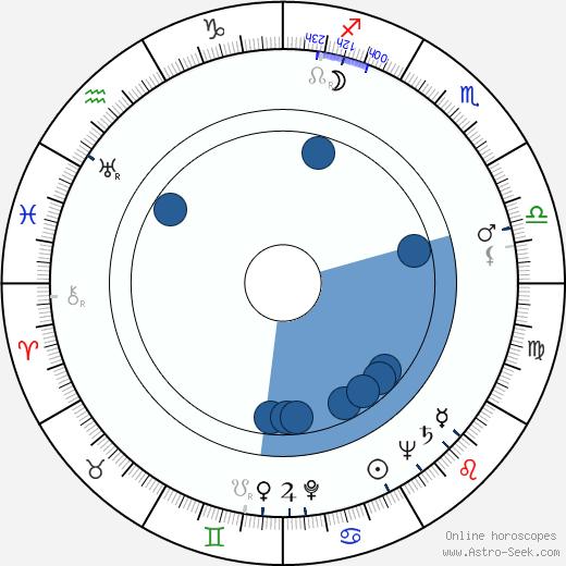 Eric Longworth wikipedia, horoscope, astrology, instagram