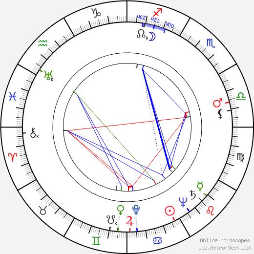 Eric Longworth birth chart, Eric Longworth astro natal horoscope, astrology