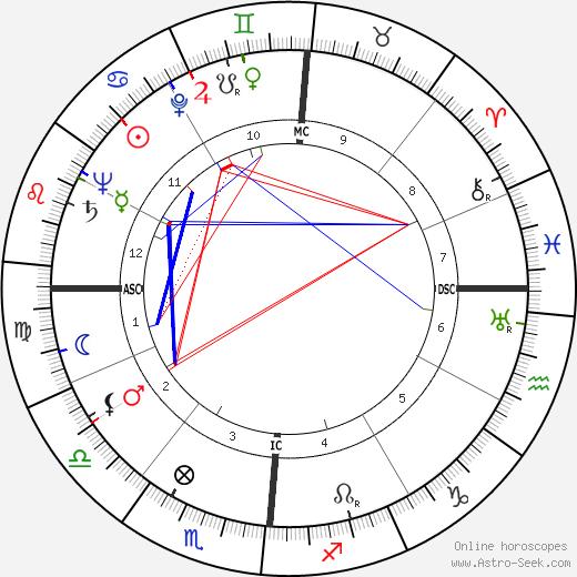 Fletcher Lauman Byrom tema natale, oroscopo, Fletcher Lauman Byrom oroscopi gratuiti, astrologia