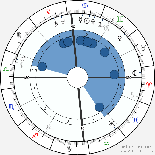 Franck Bauer wikipedia, horoscope, astrology, instagram
