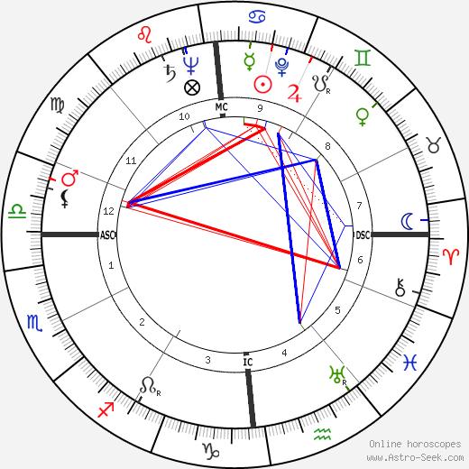 Franck Bauer день рождения гороскоп, Franck Bauer Натальная карта онлайн
