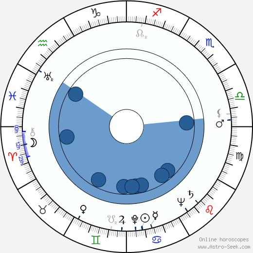 Frank Cordell wikipedia, horoscope, astrology, instagram