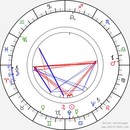 Frank Cordell день рождения гороскоп, Frank Cordell Натальная карта онлайн