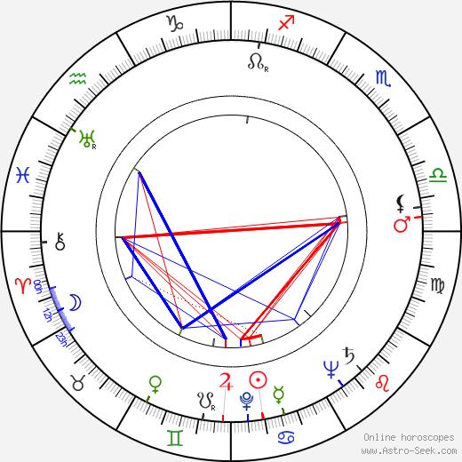 Franz Marischka astro natal birth chart, Franz Marischka horoscope, astrology