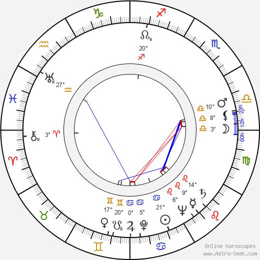 Geny Prado birth chart, biography, wikipedia 2019, 2020