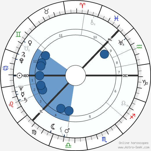 Ingmar Bergman wikipedia, horoscope, astrology, instagram