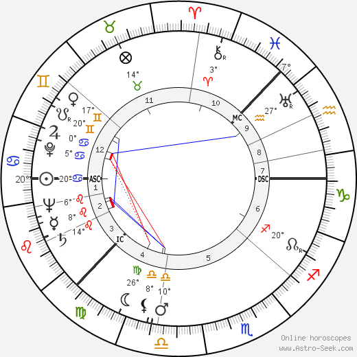 Ingmar Bergman birth chart, biography, wikipedia 2019, 2020