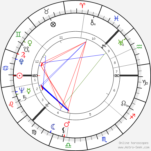 Ингмар Бергман Ingmar Bergman день рождения гороскоп, Ingmar Bergman Натальная карта онлайн
