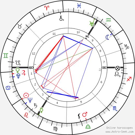 Jean-Roger Caussimon astro natal birth chart, Jean-Roger Caussimon horoscope, astrology