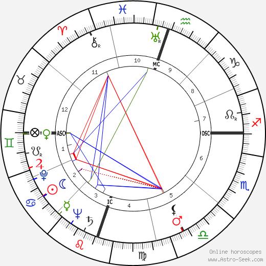 Knocky Parker день рождения гороскоп, Knocky Parker Натальная карта онлайн