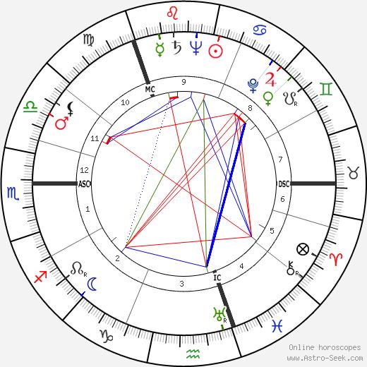 Maurice Lindsay tema natale, oroscopo, Maurice Lindsay oroscopi gratuiti, astrologia