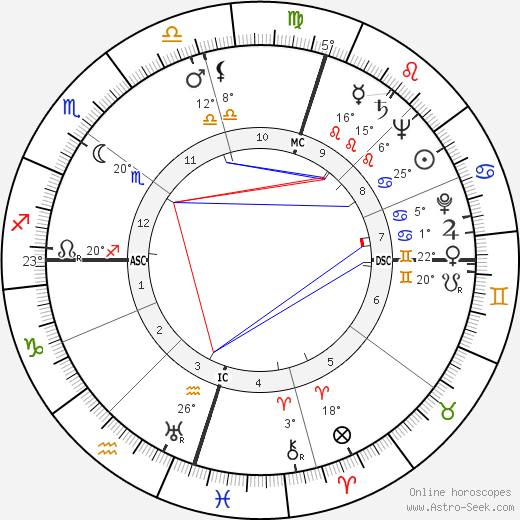 Nelson Mandela birth chart, biography, wikipedia 2017, 2018