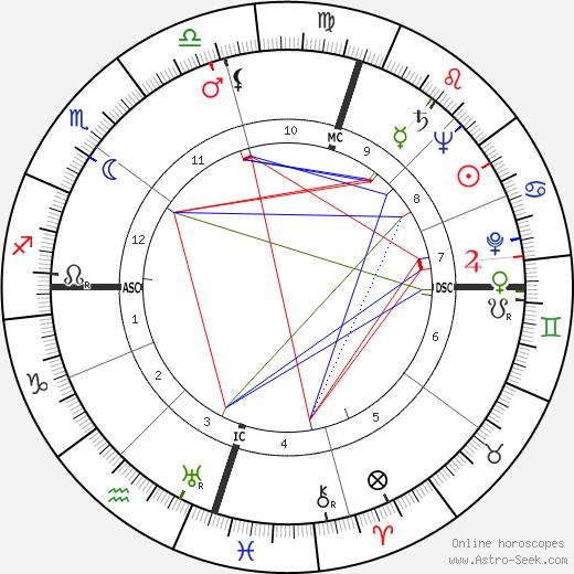 Nelson Mandela astro natal birth chart, Nelson Mandela horoscope, astrology