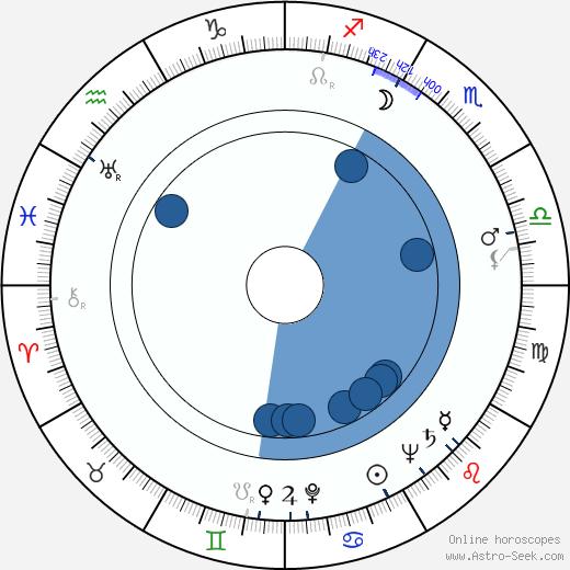 Nikos Papatakis wikipedia, horoscope, astrology, instagram