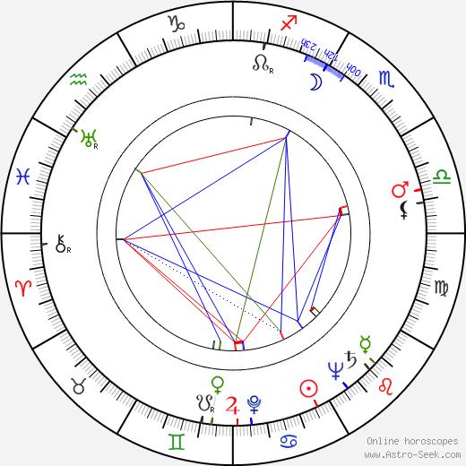 Nikos Papatakis tema natale, oroscopo, Nikos Papatakis oroscopi gratuiti, astrologia
