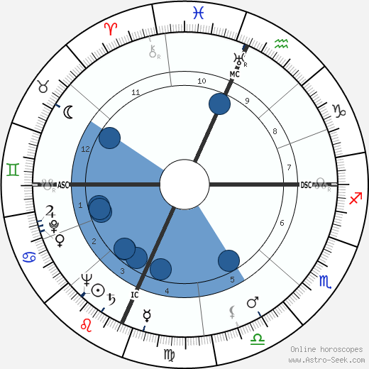 Paul Delos Boyer wikipedia, horoscope, astrology, instagram