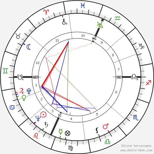 Paul Delos Boyer birth chart, Paul Delos Boyer astro natal horoscope, astrology
