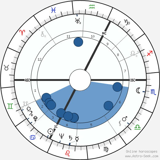 Pierre Alain Sabbagh wikipedia, horoscope, astrology, instagram