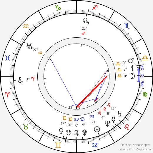 Stanislaw Igar birth chart, biography, wikipedia 2020, 2021