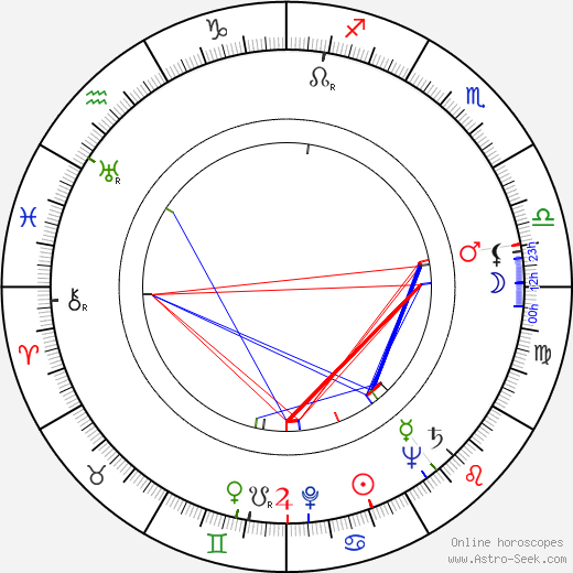 Stanislaw Igar birth chart, Stanislaw Igar astro natal horoscope, astrology