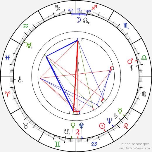 Toivo Kaunonen astro natal birth chart, Toivo Kaunonen horoscope, astrology