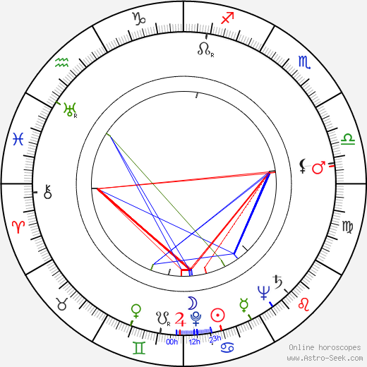 Werner Peters astro natal birth chart, Werner Peters horoscope, astrology