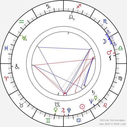 William Bishop birth chart, William Bishop astro natal horoscope, astrology