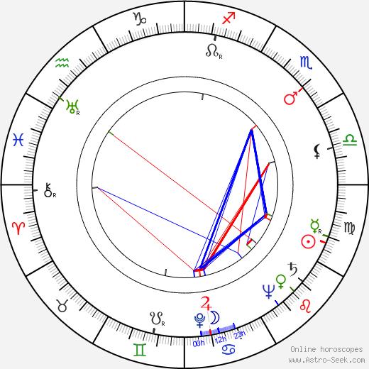Alan Jay Lerner astro natal birth chart, Alan Jay Lerner horoscope, astrology