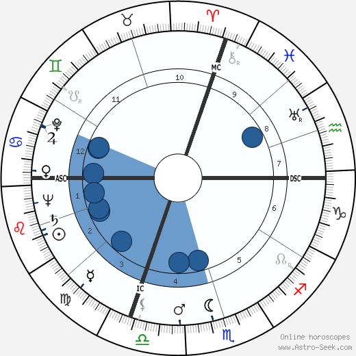 Andre Arnaud wikipedia, horoscope, astrology, instagram