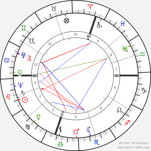 Andre Arnaud день рождения гороскоп, Andre Arnaud Натальная карта онлайн