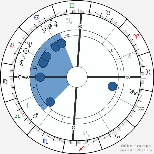 Andrée Clément wikipedia, horoscope, astrology, instagram