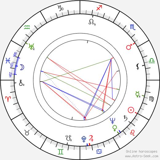 Answald Krüger astro natal birth chart, Answald Krüger horoscope, astrology