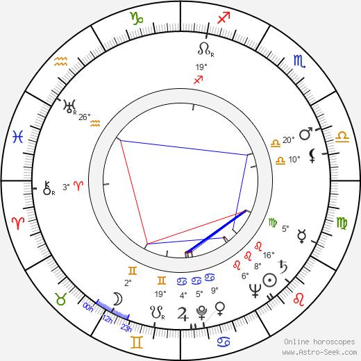 Artur Brauner birth chart, biography, wikipedia 2018, 2019