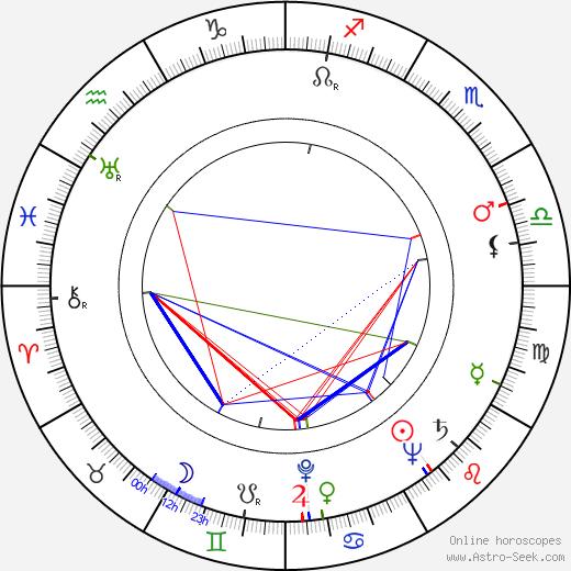 Artur Brauner astro natal birth chart, Artur Brauner horoscope, astrology