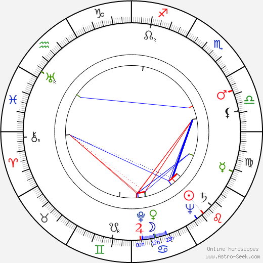 Claus Holm birth chart, Claus Holm astro natal horoscope, astrology