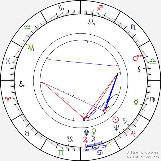 Eino Jantunen день рождения гороскоп, Eino Jantunen Натальная карта онлайн