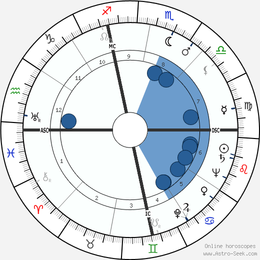 Elmer Weingartner wikipedia, horoscope, astrology, instagram