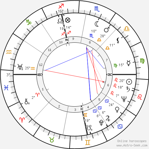 Elmer Weingartner birth chart, biography, wikipedia 2019, 2020