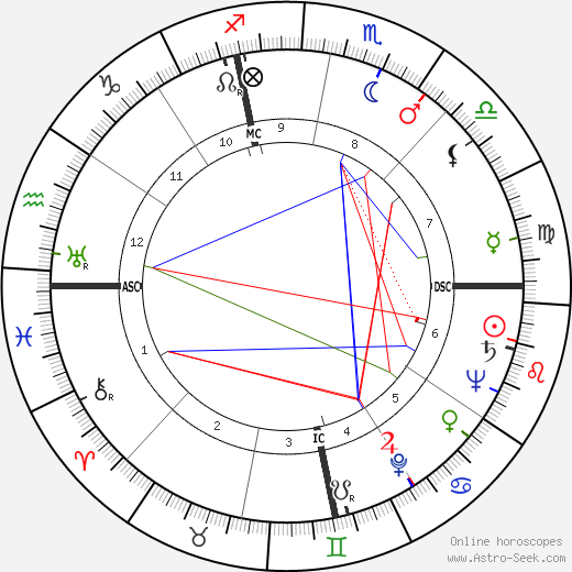 Elmer Weingartner astro natal birth chart, Elmer Weingartner horoscope, astrology