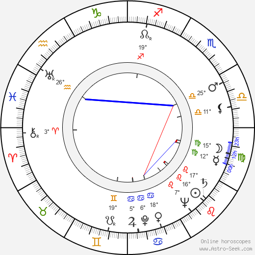 Giles Cooper birth chart, biography, wikipedia 2016, 2017