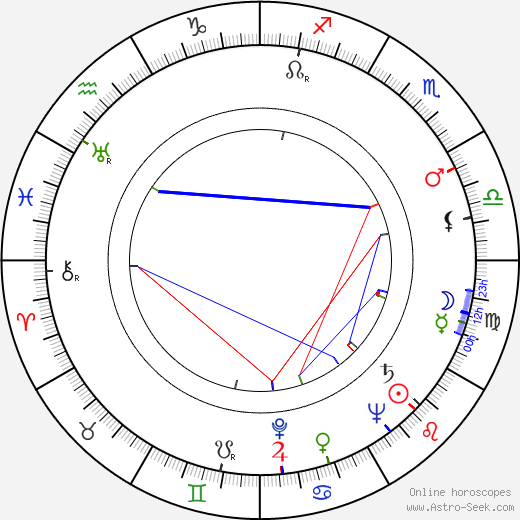 Giles Cooper astro natal birth chart, Giles Cooper horoscope, astrology