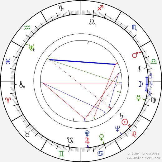 Horst Lommatzsch birth chart, Horst Lommatzsch astro natal horoscope, astrology